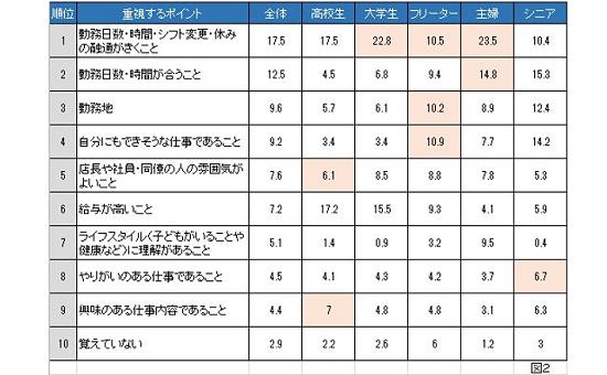 """各属性のバイト選びで最も重視するポイント″TOP10"""""""